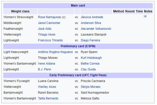 UFC 237 Fight Card
